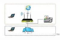 办公技能√ 如何巧用路由器USB口搭建网络打印机?