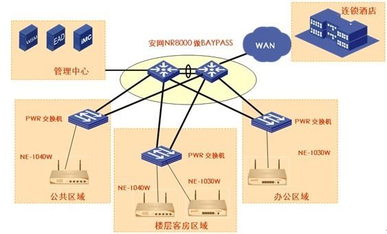 番禺金碧悦酒店无线wifi覆盖解决方案