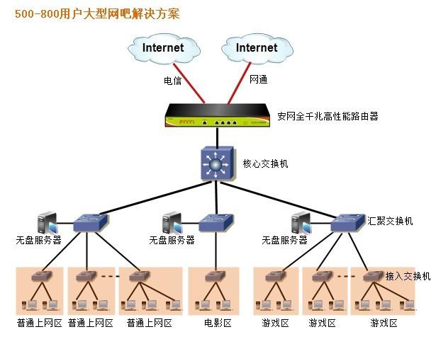 安网千兆智能路由器网吧方案拓扑图