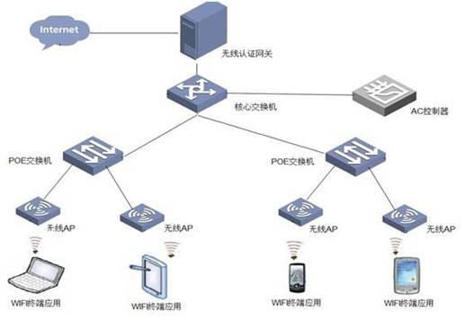 汽车4s店行业wi-fi营销解决方案