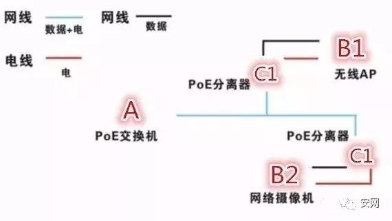 3at标准.数据信号输出线即普通网线直接接到非poe受电终端的网口即可.